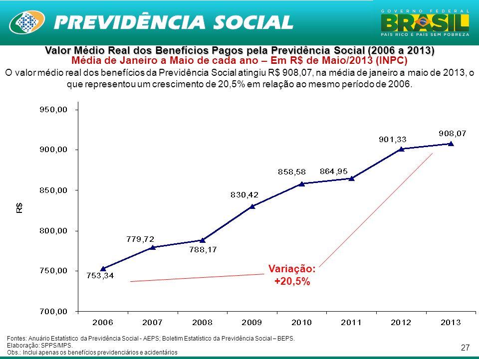 Valor Médio Real dos Benefícios Pagos pela Previdência Social (2006 a 2013) Média de Janeiro a Maio de cada ano – Em R$ de Maio/2013 (INPC)