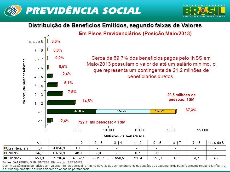 Distribuição de Benefícios Emitidos, segundo faixas de Valores Em Pisos Previdenciários (Posição Maio/2013)