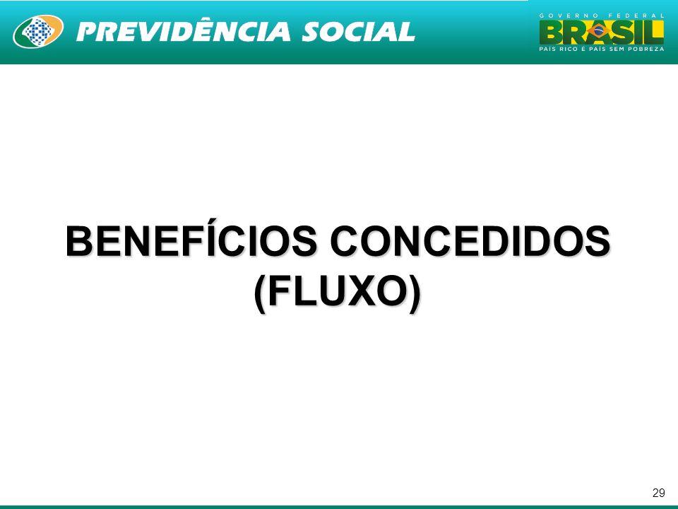BENEFÍCIOS CONCEDIDOS