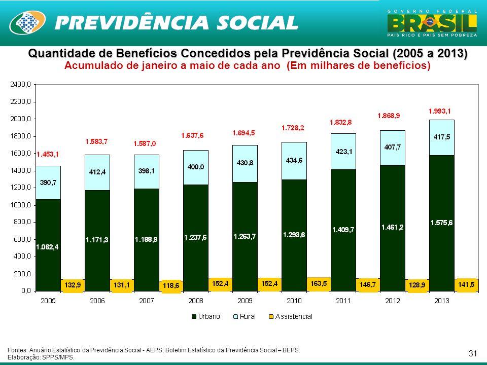 Quantidade de Benefícios Concedidos pela Previdência Social (2005 a 2013) Acumulado de janeiro a maio de cada ano (Em milhares de benefícios)