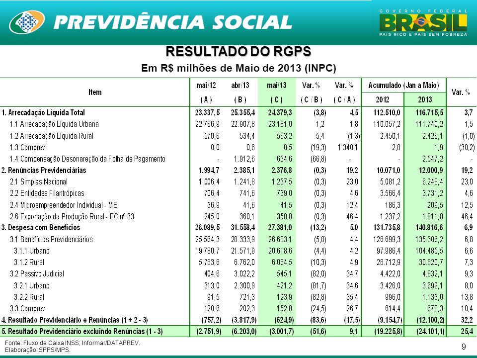 Em R$ milhões de Maio de 2013 (INPC)