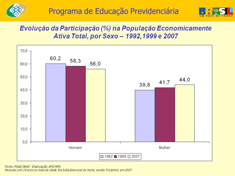 Evolução da Participação (%) na População Economicamente