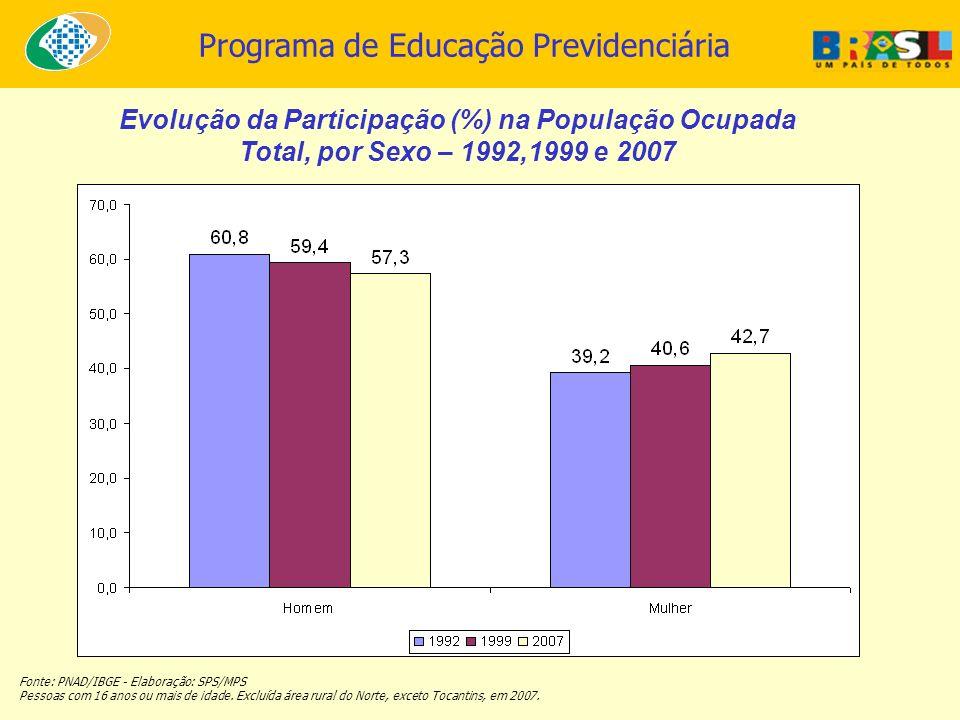 Evolução da Participação (%) na População Ocupada
