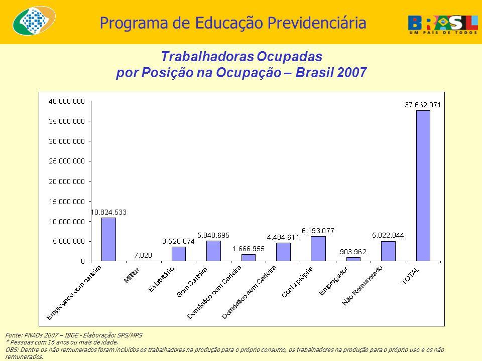 Trabalhadoras Ocupadas por Posição na Ocupação – Brasil 2007