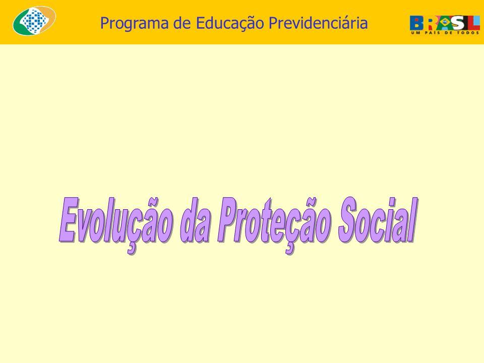 Evolução da Proteção Social
