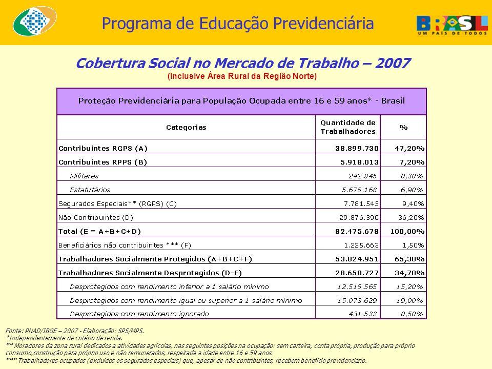 Cobertura Social no Mercado de Trabalho – 2007