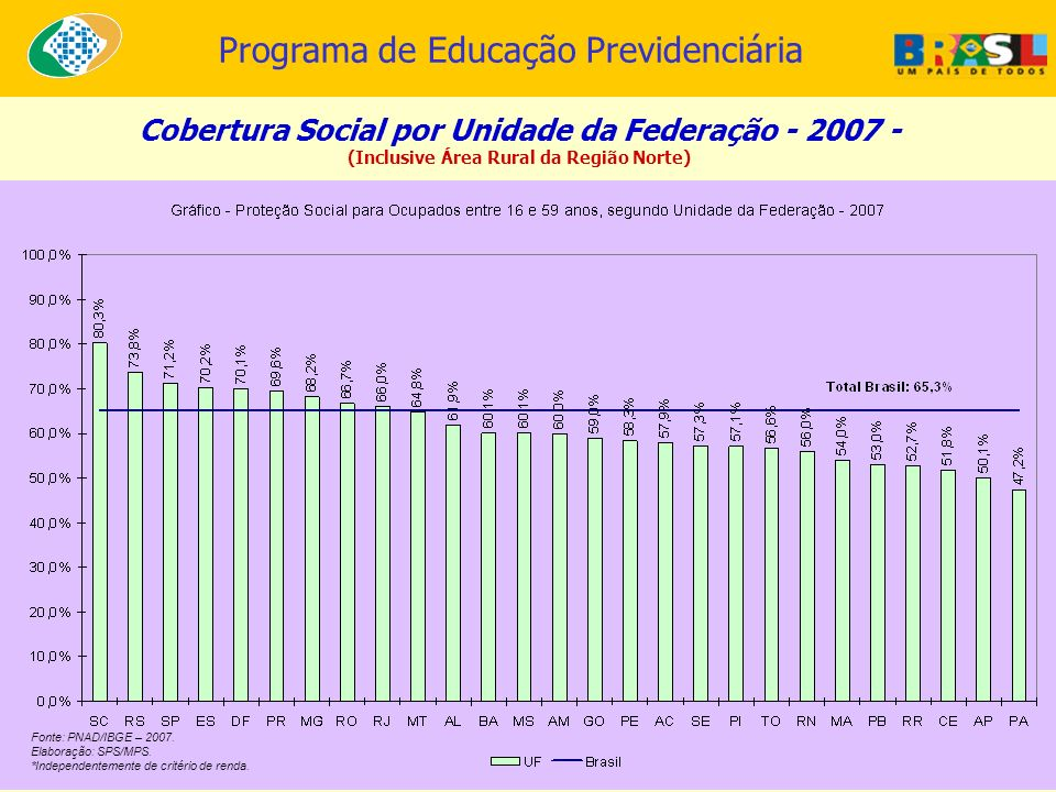 Cobertura Social por Unidade da Federação - 2007 -