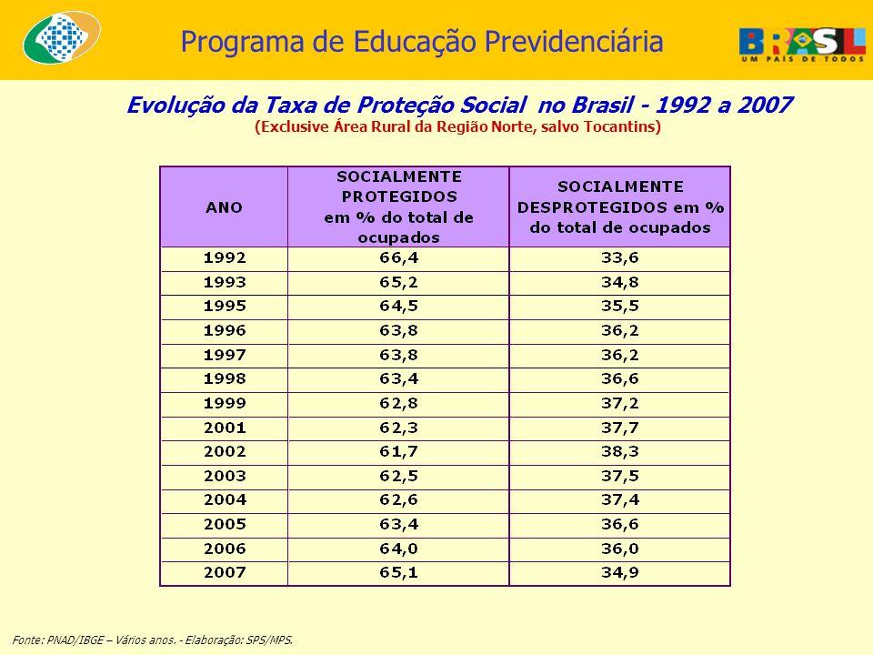 Evolução da Taxa de Proteção Social no Brasil - 1992 a 2007