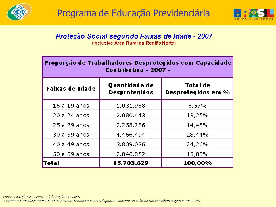 Proteção Social segundo Faixas de Idade - 2007