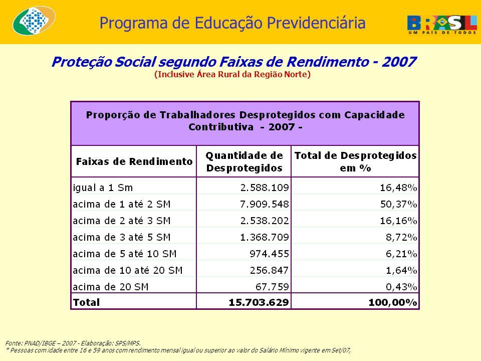 Proteção Social segundo Faixas de Rendimento - 2007
