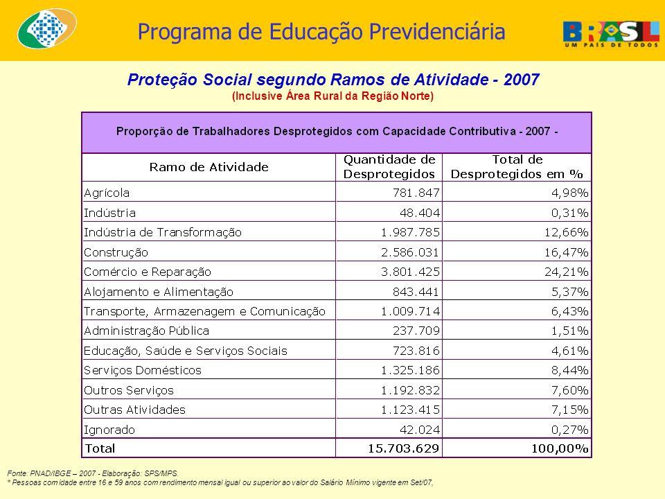 Proteção Social segundo Ramos de Atividade - 2007