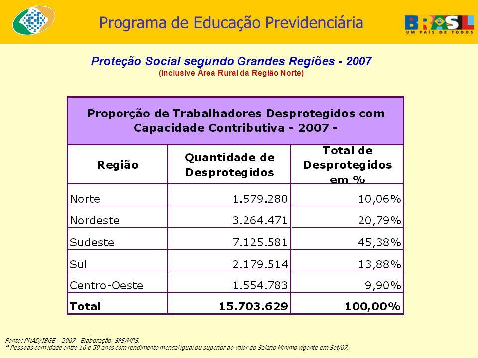 Proteção Social segundo Grandes Regiões - 2007