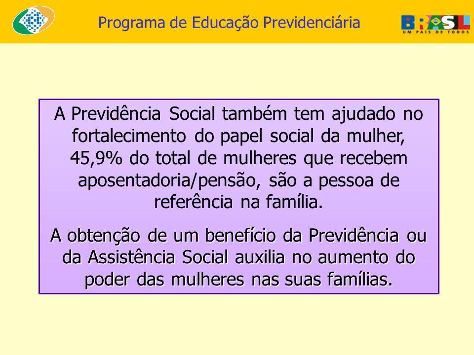 A Previdência Social também tem ajudado no fortalecimento do papel social da mulher, 45,9% do total de mulheres que recebem aposentadoria/pensão, são a pessoa de referência na família.