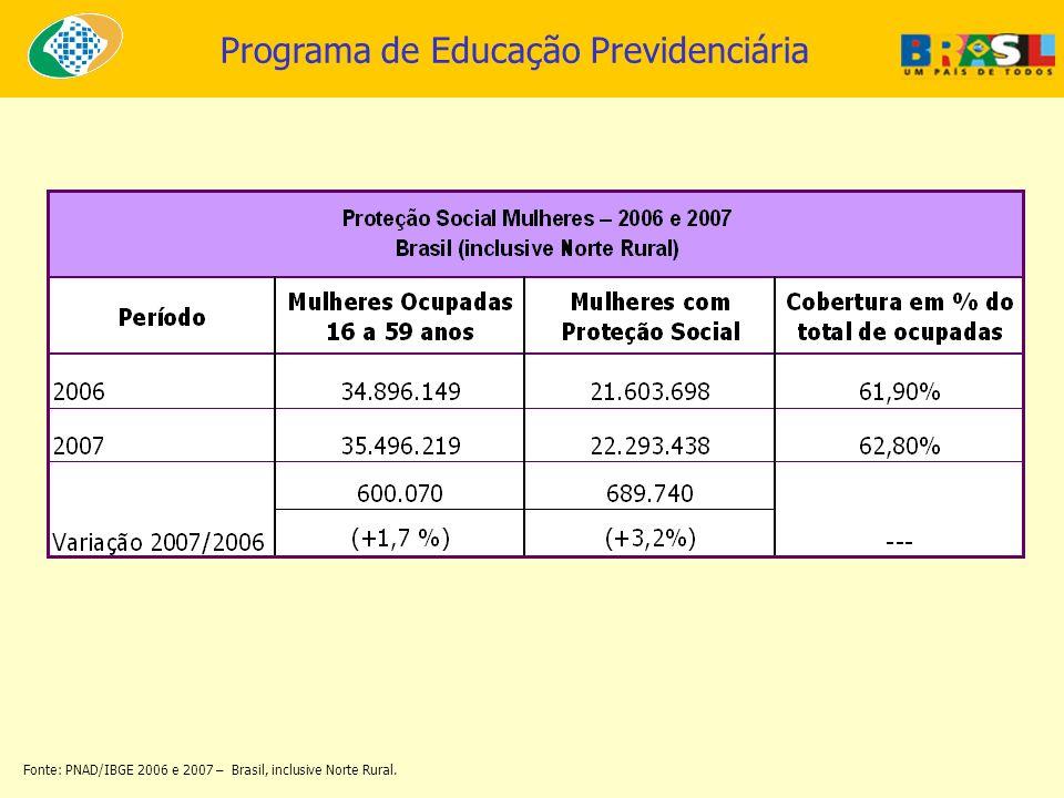Fonte: PNAD/IBGE 2006 e 2007 – Brasil, inclusive Norte Rural.