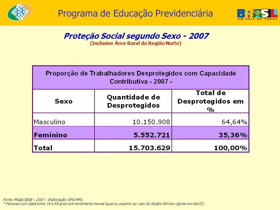 Proteção Social segundo Sexo - 2007