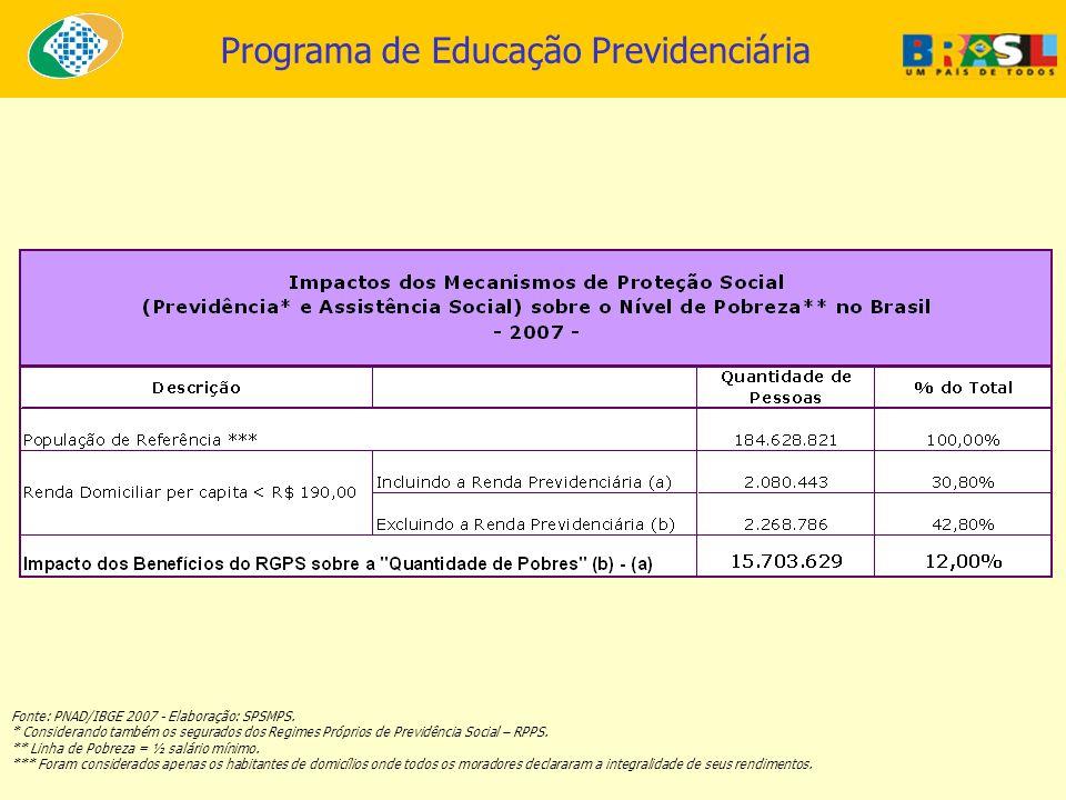 Fonte: PNAD/IBGE 2007 - Elaboração: SPSMPS.