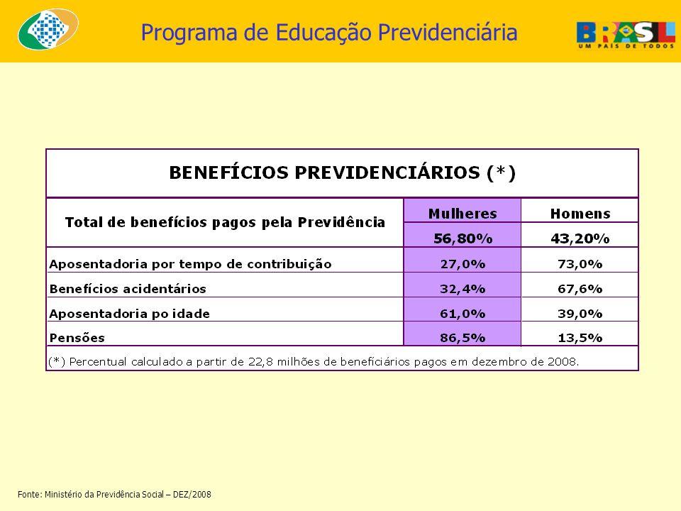 Fonte: Ministério da Previdência Social – DEZ/2008