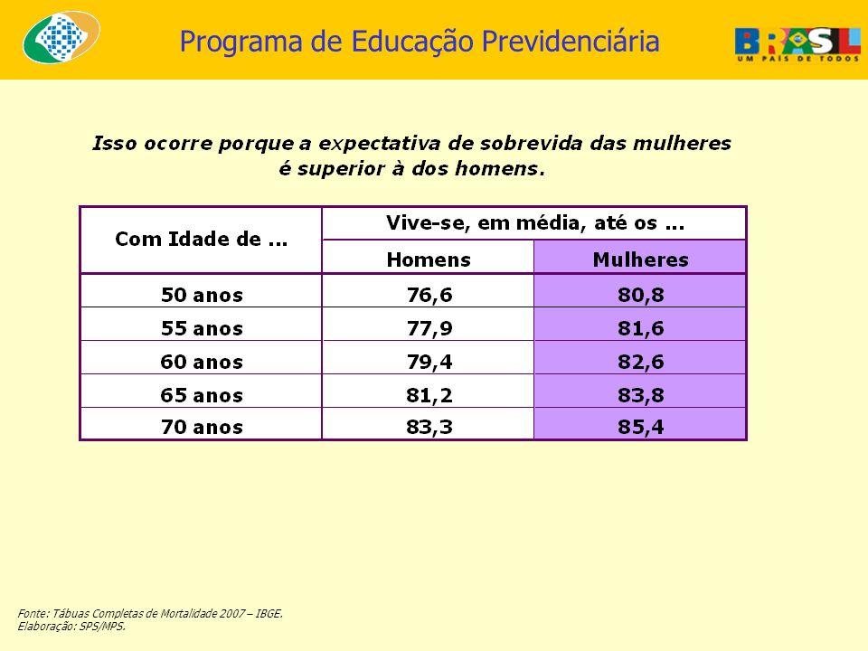 Fonte: Tábuas Completas de Mortalidade 2007 – IBGE.
