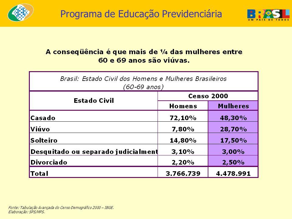 Fonte: Tabulação Avançada do Censo Demográfico 2000 – IBGE.