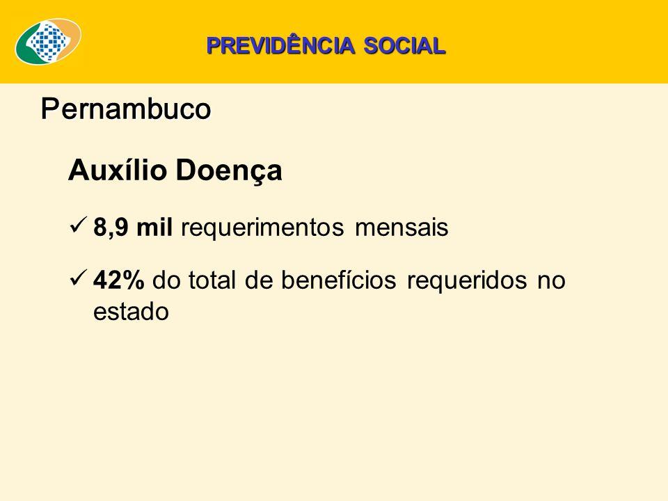 Pernambuco Auxílio Doença 8,9 mil requerimentos mensais