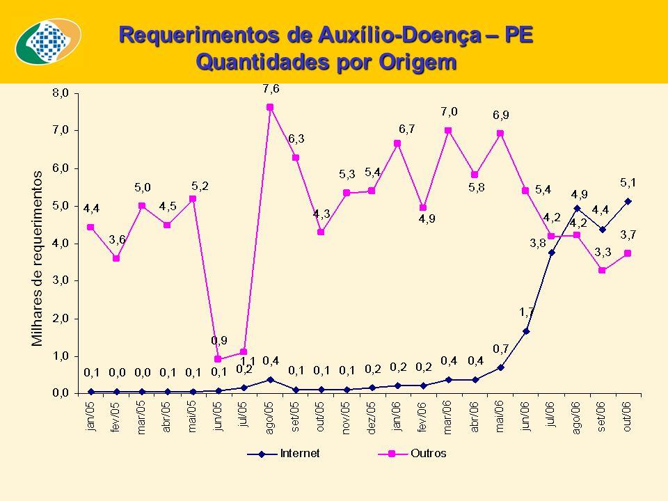 Requerimentos de Auxílio-Doença – PE Quantidades por Origem