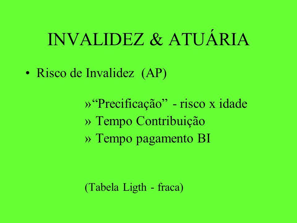 INVALIDEZ & ATUÁRIA Risco de Invalidez (AP)