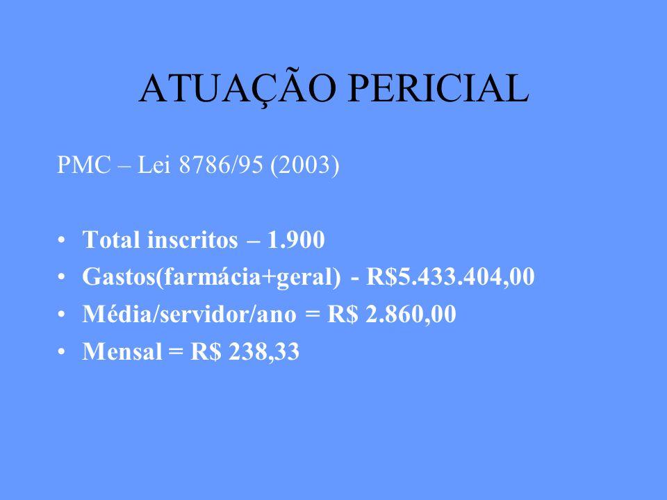 ATUAÇÃO PERICIAL PMC – Lei 8786/95 (2003) Total inscritos – 1.900