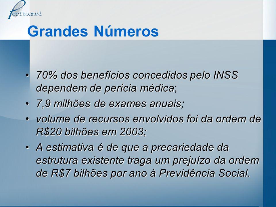 Grandes Números 70% dos benefícios concedidos pelo INSS dependem de perícia médica; 7,9 milhões de exames anuais;
