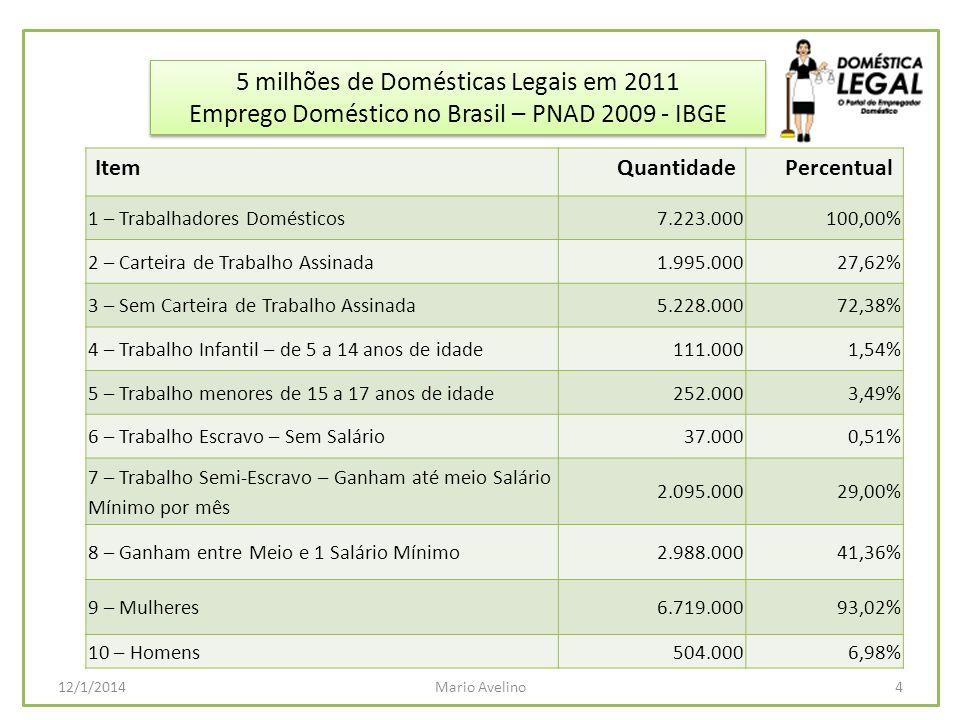 5 milhões de Domésticas Legais em 2011