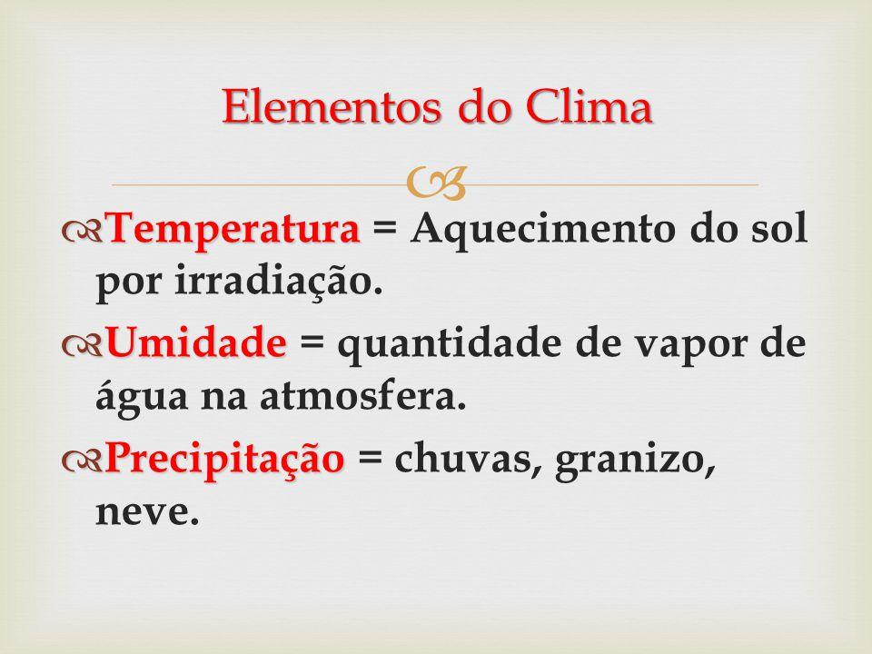 Elementos do Clima Temperatura = Aquecimento do sol por irradiação.