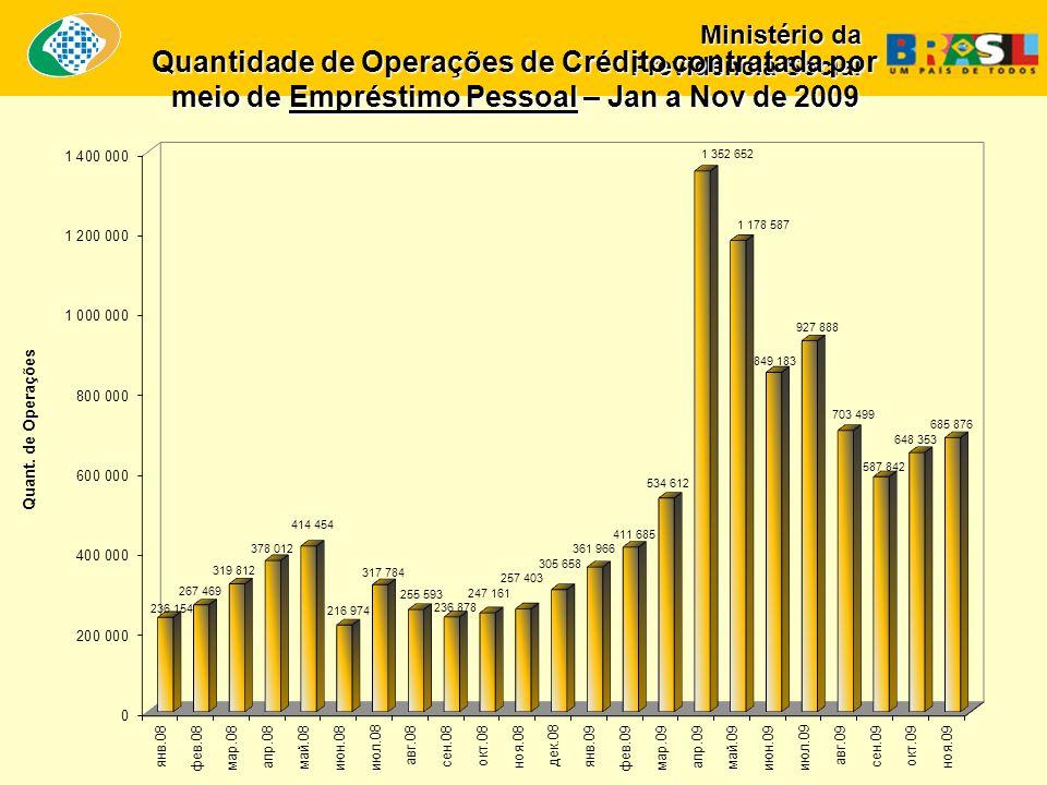 Quantidade de Operações de Crédito contratada por meio de Empréstimo Pessoal – Jan a Nov de 2009