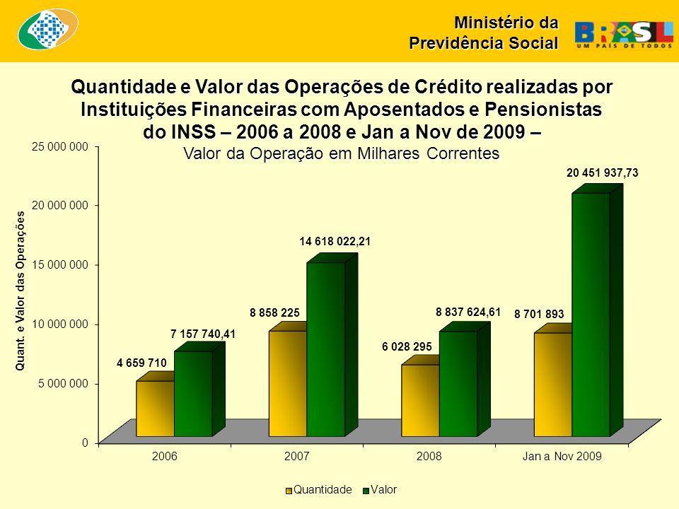 Quantidade e Valor das Operações de Crédito realizadas por Instituições Financeiras com Aposentados e Pensionistas do INSS – 2006 a 2008 e Jan a Nov de 2009 – Valor da Operação em Milhares Correntes