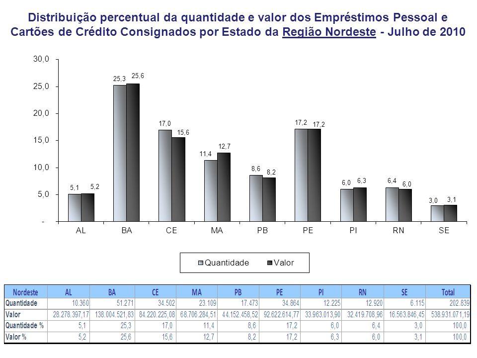 Distribuição percentual da quantidade e valor dos Empréstimos Pessoal e Cartões de Crédito Consignados por Estado da Região Nordeste - Julho de 2010