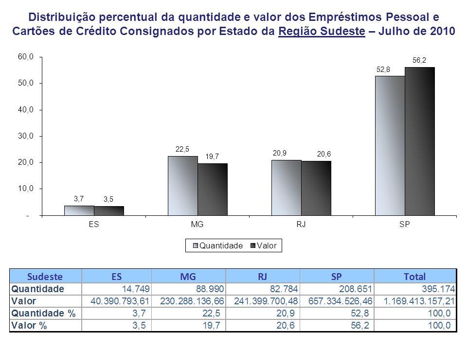 Distribuição percentual da quantidade e valor dos Empréstimos Pessoal e Cartões de Crédito Consignados por Estado da Região Sudeste – Julho de 2010