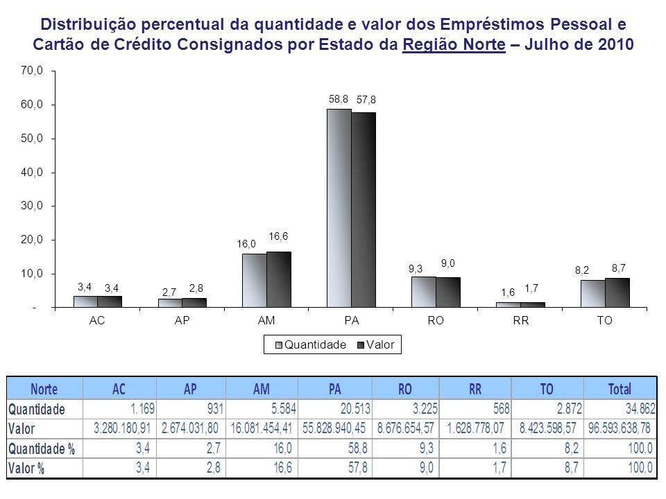 Distribuição percentual da quantidade e valor dos Empréstimos Pessoal e Cartão de Crédito Consignados por Estado da Região Norte – Julho de 2010