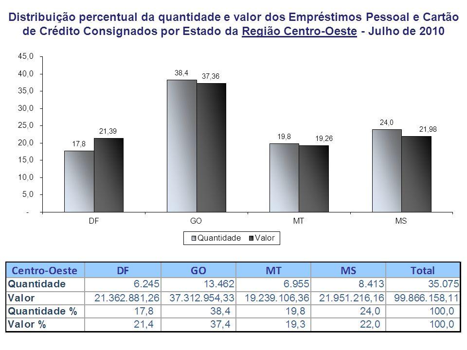 Distribuição percentual da quantidade e valor dos Empréstimos Pessoal e Cartão de Crédito Consignados por Estado da Região Centro-Oeste - Julho de 2010