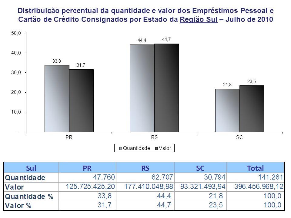 Distribuição percentual da quantidade e valor dos Empréstimos Pessoal e Cartão de Crédito Consignados por Estado da Região Sul – Julho de 2010