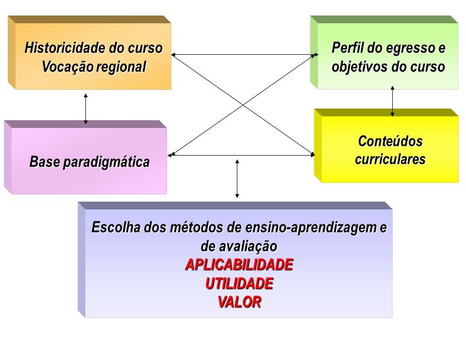 Historicidade do curso Vocação regional