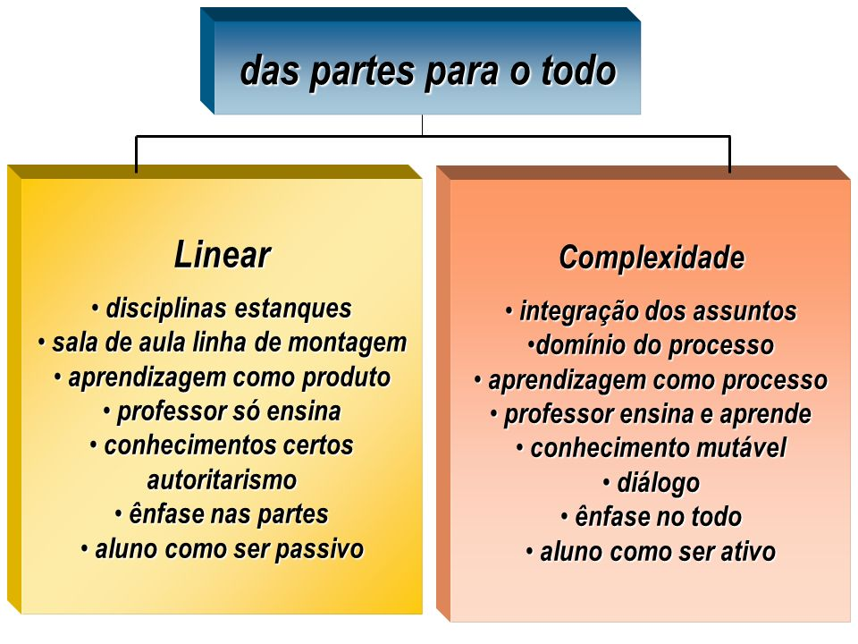 O papel do professor frente s mudan as ppt carregar for Todo para estanques
