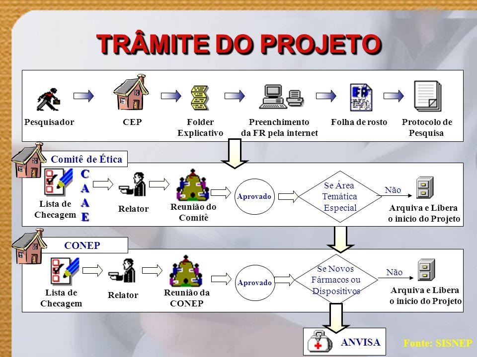 TRÂMITE DO PROJETO C A E Comitê de Ética CONEP ANVISA Fonte: SISNEP
