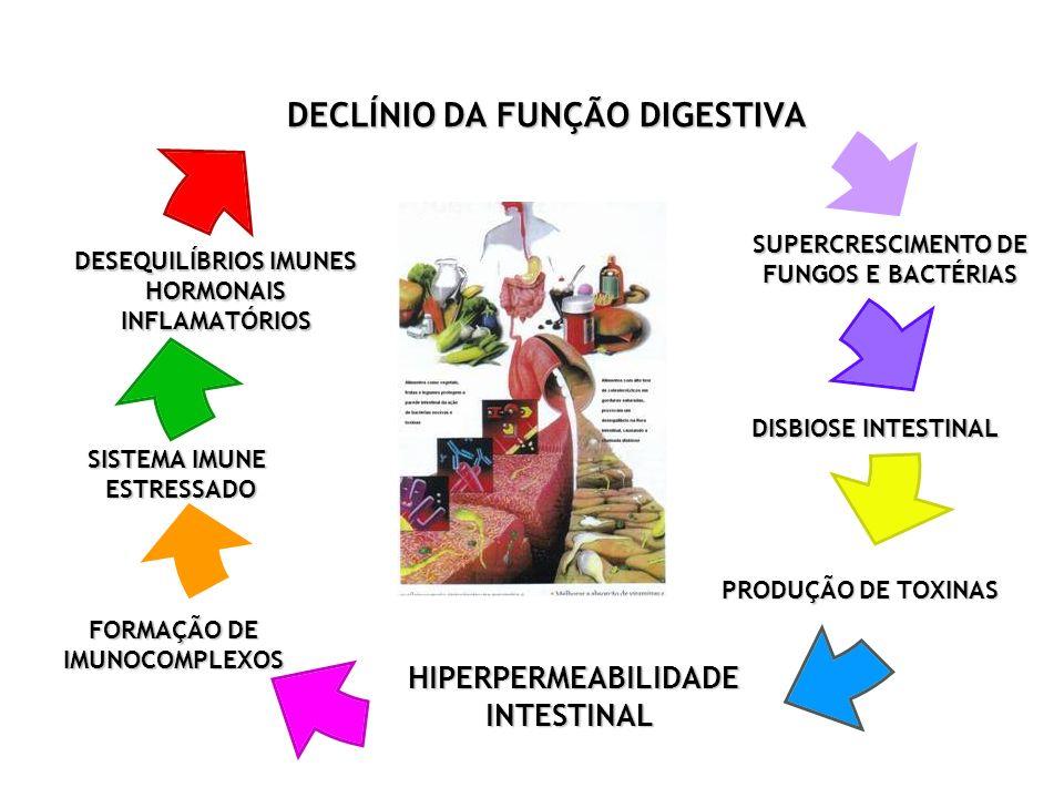 SUPERCRESCIMENTO DE FUNGOS E BACTÉRIAS FORMAÇÃO DE IMUNOCOMPLEXOS