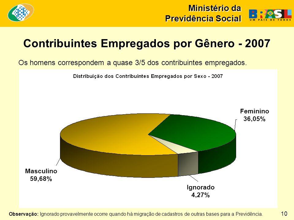 Contribuintes Empregados por Gênero - 2007