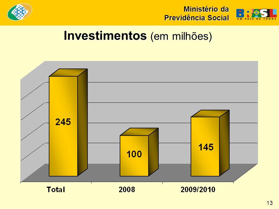 Investimentos (em milhões)