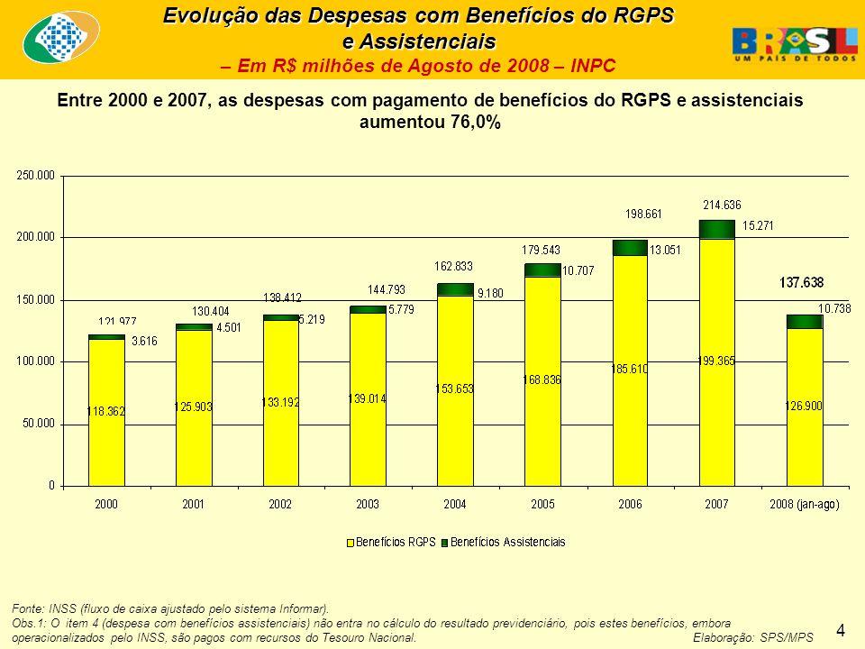 Evolução das Despesas com Benefícios do RGPS e Assistenciais – Em R$ milhões de Agosto de 2008 – INPC