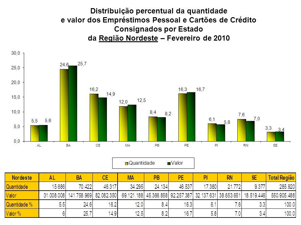 Distribuição percentual da quantidade e valor dos Empréstimos Pessoal e Cartões de Crédito Consignados por Estado da Região Nordeste – Fevereiro de 2010