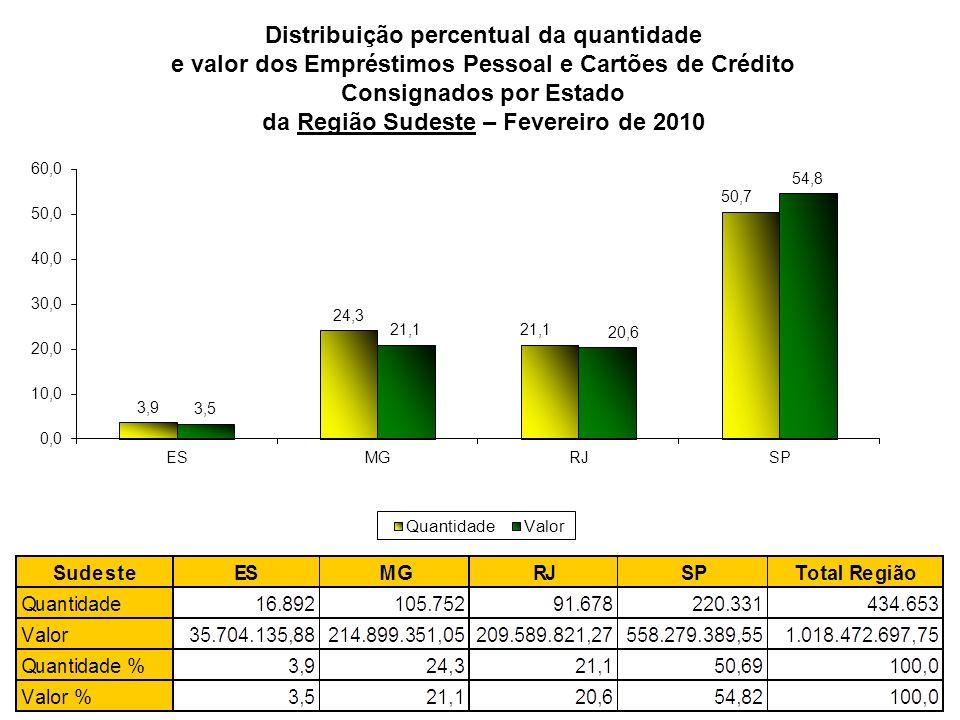Distribuição percentual da quantidade e valor dos Empréstimos Pessoal e Cartões de Crédito Consignados por Estado da Região Sudeste – Fevereiro de 2010