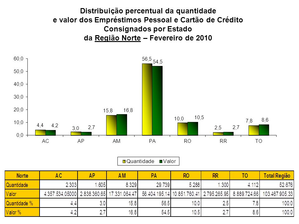 Distribuição percentual da quantidade e valor dos Empréstimos Pessoal e Cartão de Crédito Consignados por Estado da Região Norte – Fevereiro de 2010
