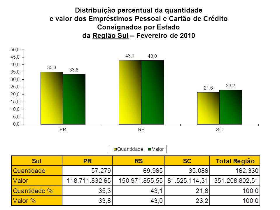 Distribuição percentual da quantidade e valor dos Empréstimos Pessoal e Cartão de Crédito Consignados por Estado da Região Sul – Fevereiro de 2010
