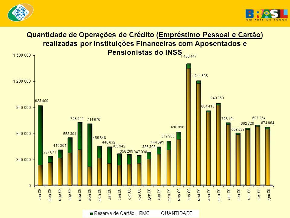Quantidade de Operações de Crédito (Empréstimo Pessoal e Cartão) realizadas por Instituições Financeiras com Aposentados e Pensionistas do INSS