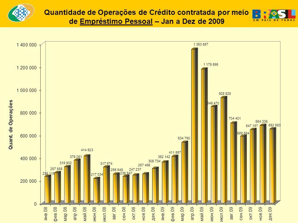 Quantidade de Operações de Crédito contratada por meio de Empréstimo Pessoal – Jan a Dez de 2009